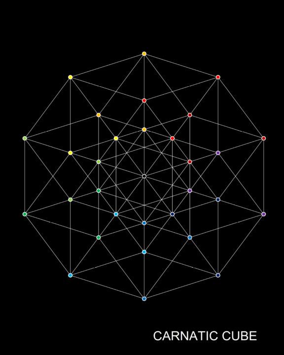 Ver Carnatic Cube 2020 por Schell Barkley